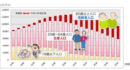 高齢化グラフ thumb