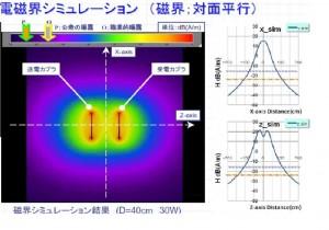 電磁界シュミレーション