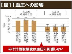味噌汁 グラフ