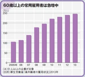 60歳以上の常用雇用者急増